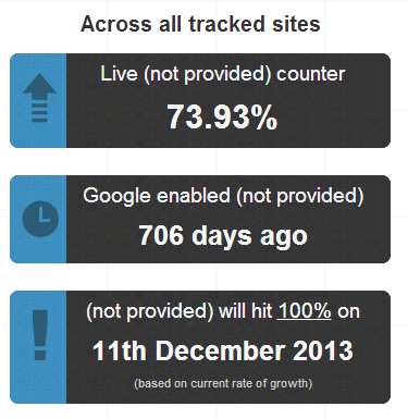 Not Provided Count   Charting the rise of  not provided  in Google Analytics