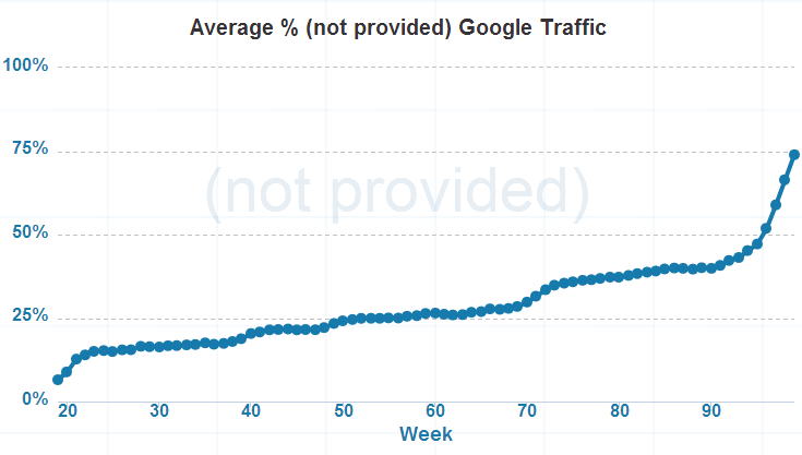 Not Provided Count   Charting the rise of  not provided  in Google Analytics2