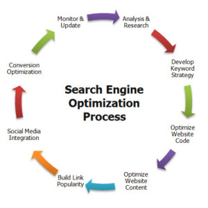 ź: seoinc.com/search-engine-optimization